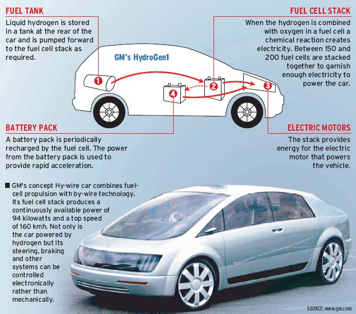 How a hydrogen powered car works
